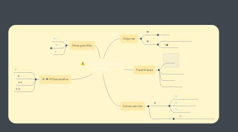 Mind Map: Conflicto armado en Colombia