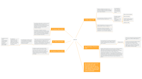 Mind Map: CPO´S