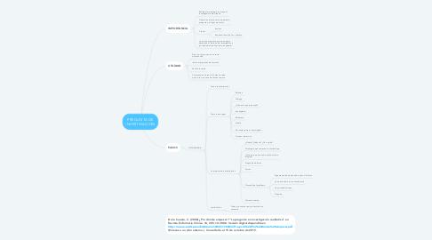 Mind Map: PREGUNTA DE INVESTIGACIÓN
