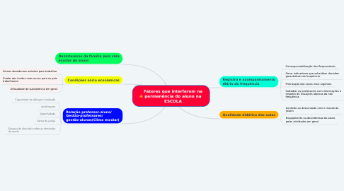 Mind Map: Fatores que interferem na permanência do aluno na ESCOLA