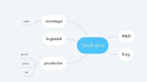 Mind Map: Vault pro