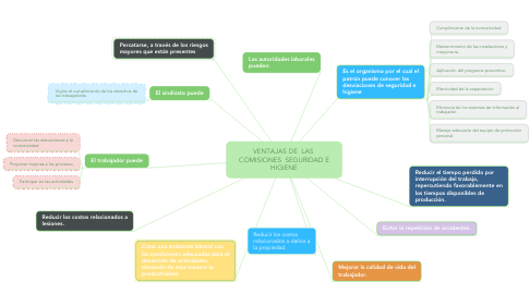 Mind Map: VENTAJAS DE  LAS  COMISIONES  SEGURIDAD E HIGIENE
