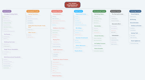 Mind Map: THE TRENDS INFLUENCING THE  KBB INDUSTRY