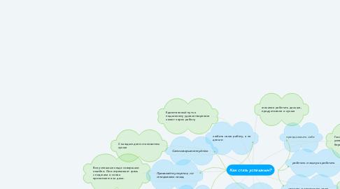 Mind Map: Как стать успешным?