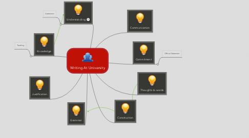 Mind Map: Writing At University