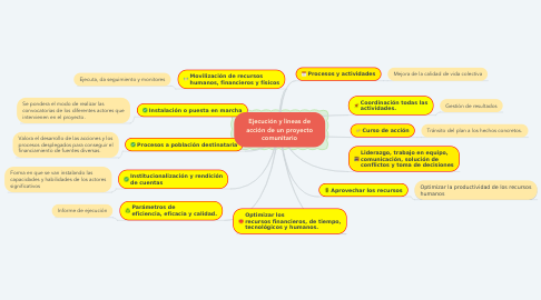 Mind Map: Ejecución y lineas de acción de un proyecto comunitario