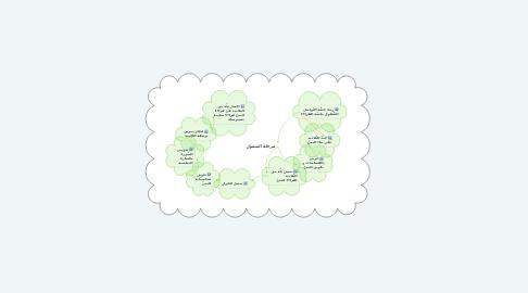 Mind Map: مرحلة الشمول
