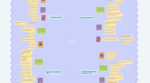 Mind Map: PARADIGMAS PSICOLÓGICOS