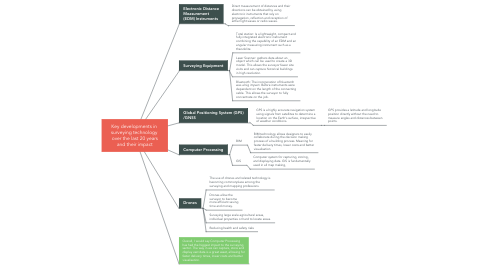 Mind Map: Key developments in  surveying technology  over the last 20 years and their impact