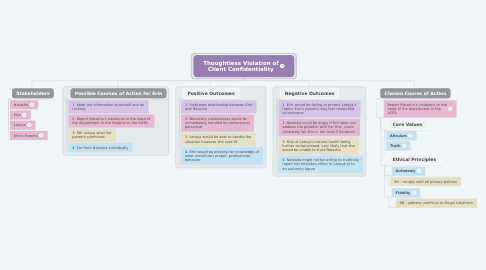 Mind Map: Thoughtless Violation of Client Confidentiality