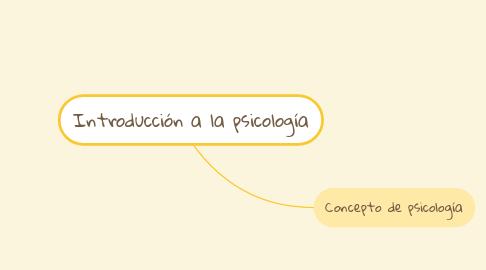 Mind Map: Introducción a la psicología