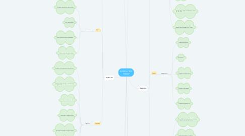 Mind Map: ARTEFACTOS TOGAF