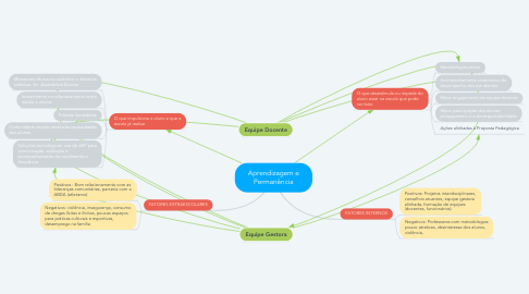 Mind Map: Aprendizagem e Permanência