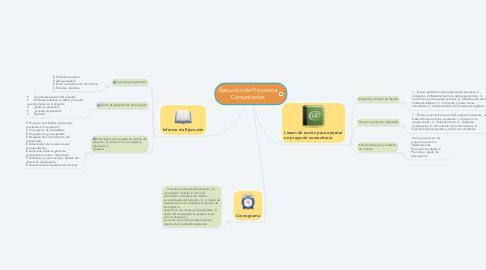Mind Map: Ejecución de Proyectos Comunitarios