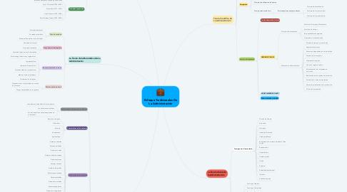 Mind Map: Enfoque Tradicionales De La Administración
