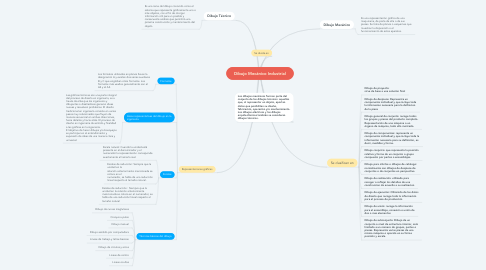 Mind Map: Dibujo Mecánico Industrial