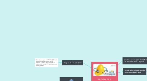 Mind Map: Ventajas de la implementación de salud ocupacional.