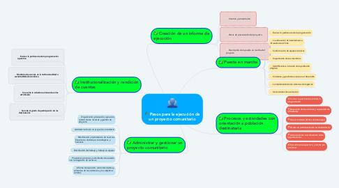 Mind Map: Pasos para la ejecución de un proyecto comunitario