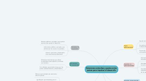 Mind Map: Relaciones estrechas y pactos entre países para impulsar el desarrollo
