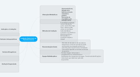 Mind Map: Avaliação Nutricional em Pacientes Graves