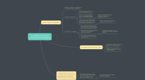 Mind Map: La cuestión social como cuestión política-ideológica