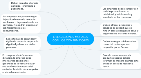 Mind Map: OBLIGACIONES MORALES CON LOS CONSUMIDORES