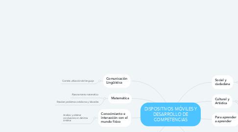 Mind Map: DISPOSITIVOS MÓVILES Y DESARROLLO DE COMPETENCIAS