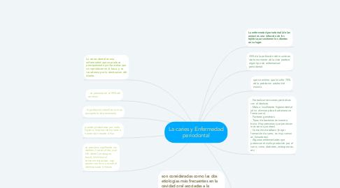 Mind Map: La caries y Enfermedad periodontal