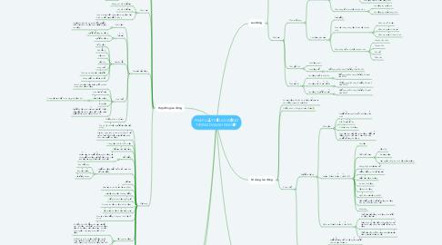 Mind Map: PHÁP LUẬT VỀ LAO ĐỘNG TRONG DOANH NGHIỆP