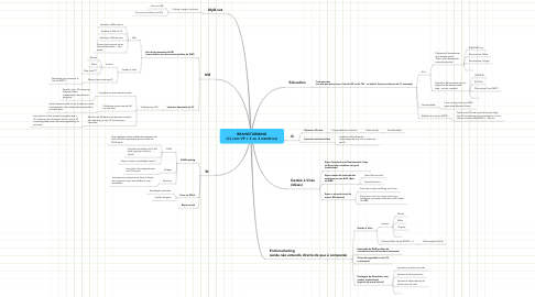 Mind Map: BRAINSTORMING (CL com VP + 3 ou 4 membros)