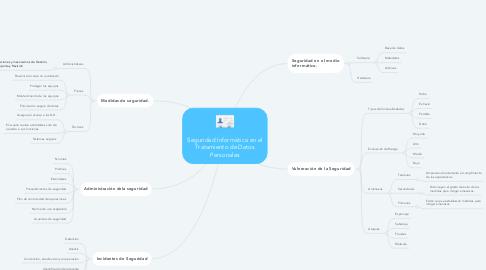 Mind Map: Seguridad Informática en el Tratamiento de Datos Personales