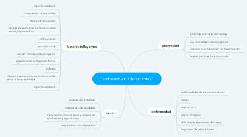"Mind Map: ""embarazo en adolescentes"""