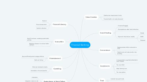 Mind Map: Financial Banking