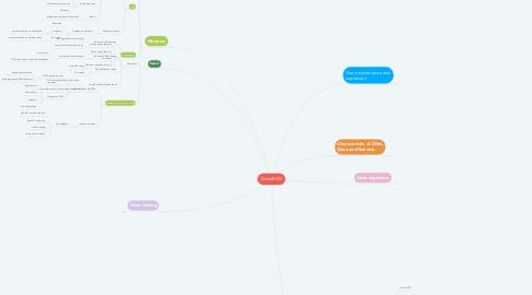 Mind Map: Gene20002