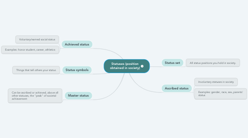 Mind Map: Statuses (position obtained in society)
