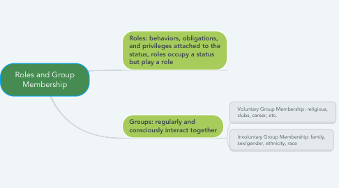 Mind Map: Roles and Group Membership