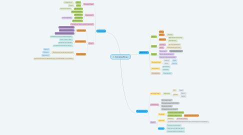 Mind Map: Corrientes Éticas