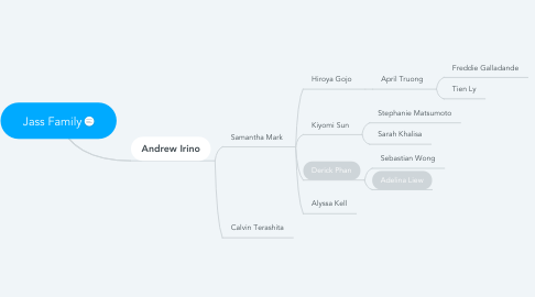 Mind Map: Jass Family