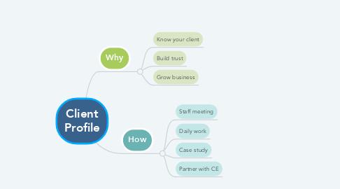 Mind Map: Client Profile