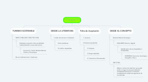 Mind Map: CAPACIDAD DE CARGA TURÍSTICA