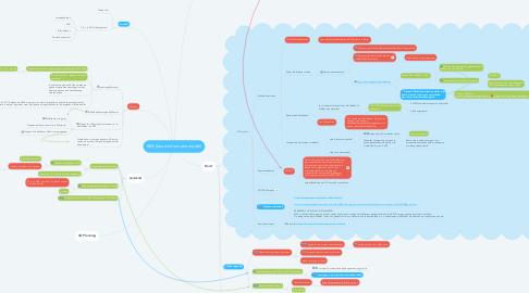 Mind Map: BIM (bouw informatie model)