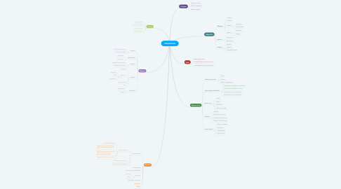 Mind Map: PREVENTION