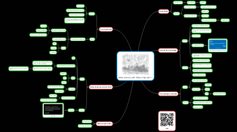 Mind Map: What Is God's Job?  What Is My Job?