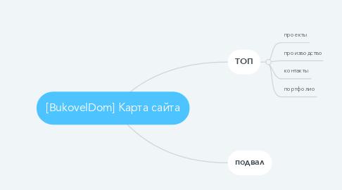Mind Map: [BukovelDom] Карта сайта