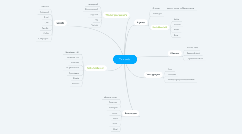 Mind Map: Callcenter
