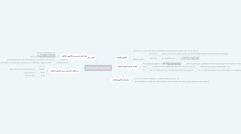Mind Map: تقنيات وبرمجة الأجهزة الذكية.
