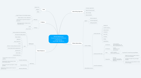 Mind Map: Global Marketing Communications Decisions I: Advertising  and Public Relations