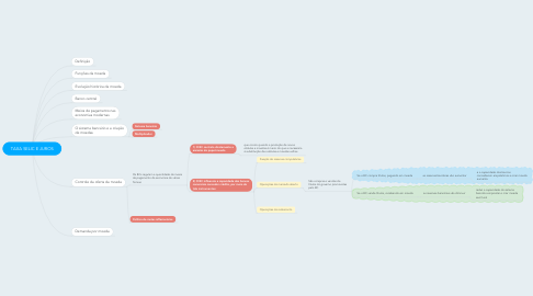 Mind Map: TAXA SELIC E JUROS