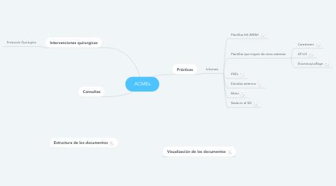 Mind Map: ACMEs
