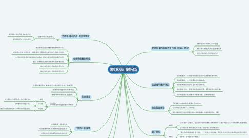 Mind Map: 跨文化交际 案例分析